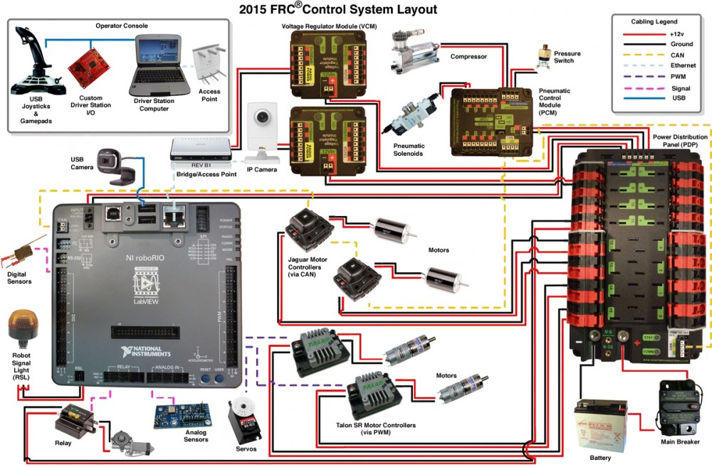medium resolution of 2015 frc wiring diagram