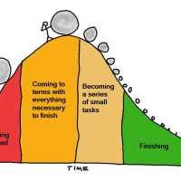 Time + Effort = Growth