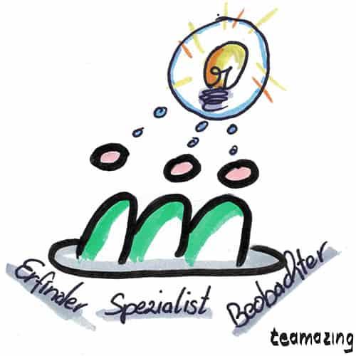 Was ist eine wissensorientierte Teamrolle?