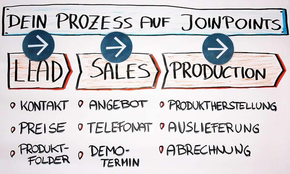 Dein Prozess auf Joinpoints