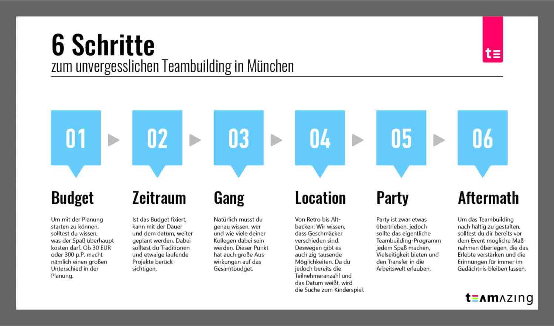 6 Schritte zum perfekten Teambuilding in München | Ideen & Maßnahmen