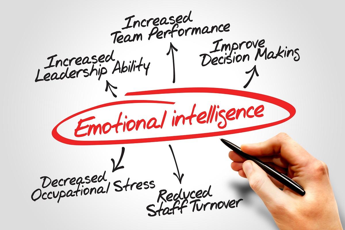Emotional Intelligence Group Activity