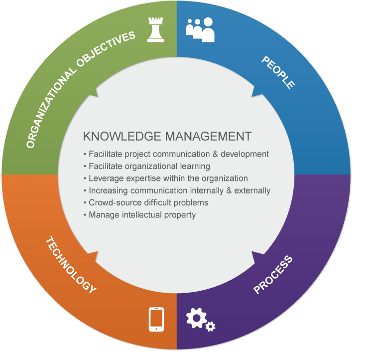 Knowledge Management Solutions  Carney  Performance Acceleration
