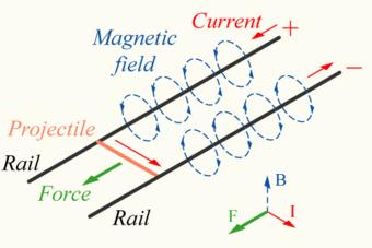 Lorentz lines
