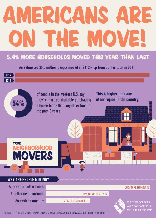 Americans_on_the_move