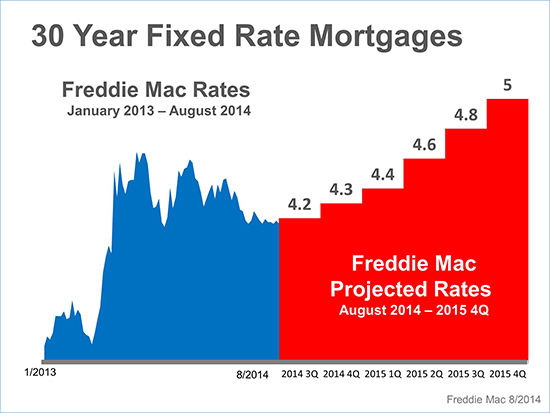 30 year fixed rates