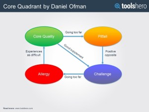 The Core Qualities Quadrant
