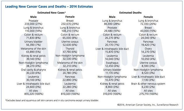 Frightening statistics of the estimated new cancer cases to develop in 2014.