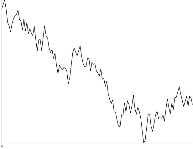 are stocks a random