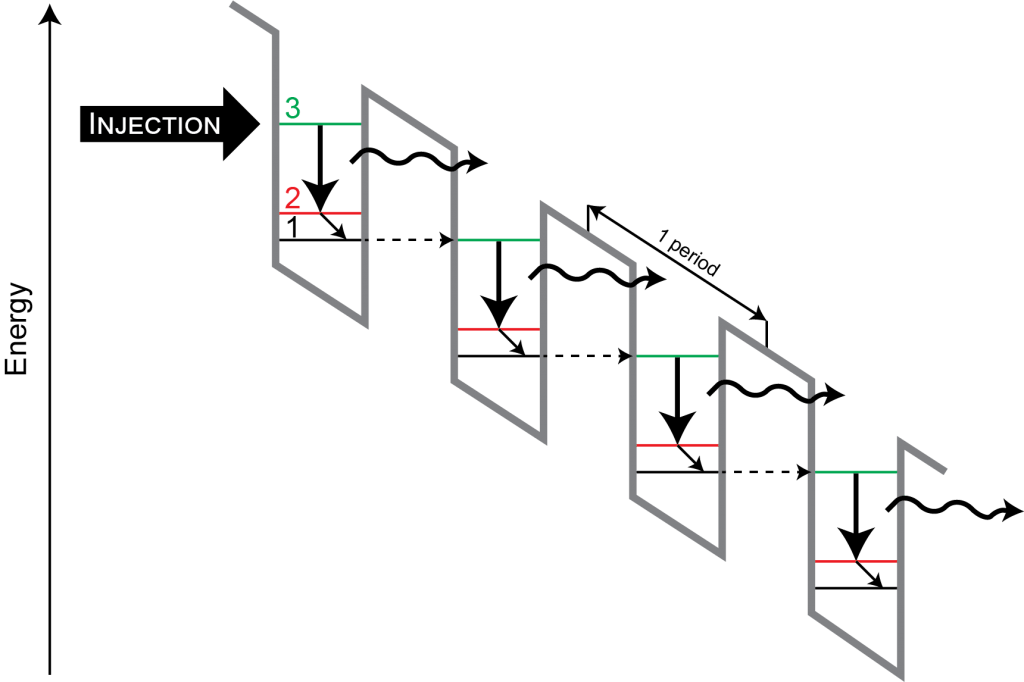 Using a laser diode or quantum-cascade laser? Don't forget