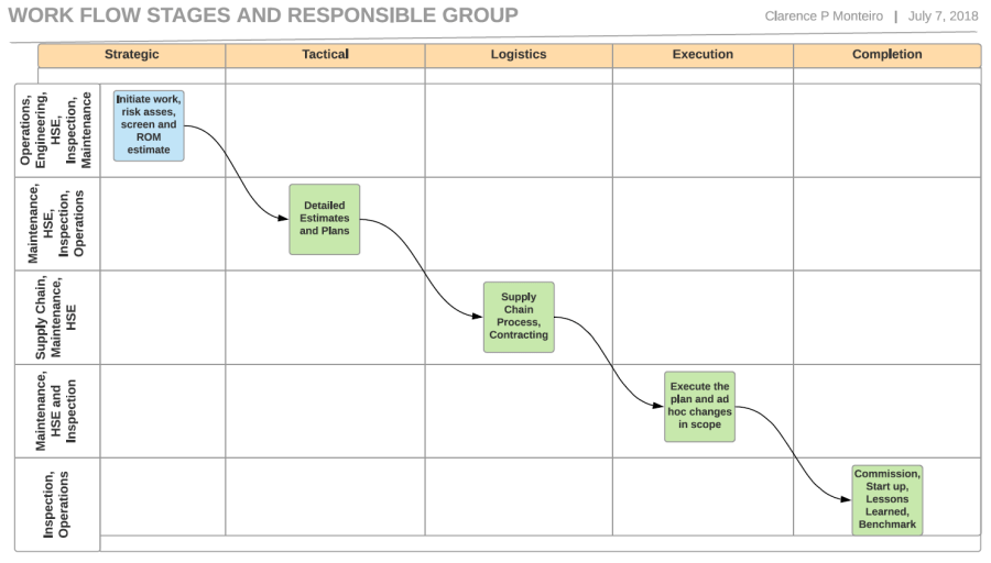 Stage Flow Diagram