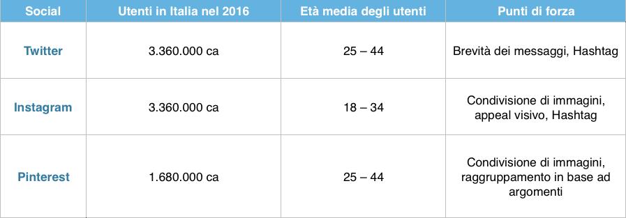 Tabella social networks italia