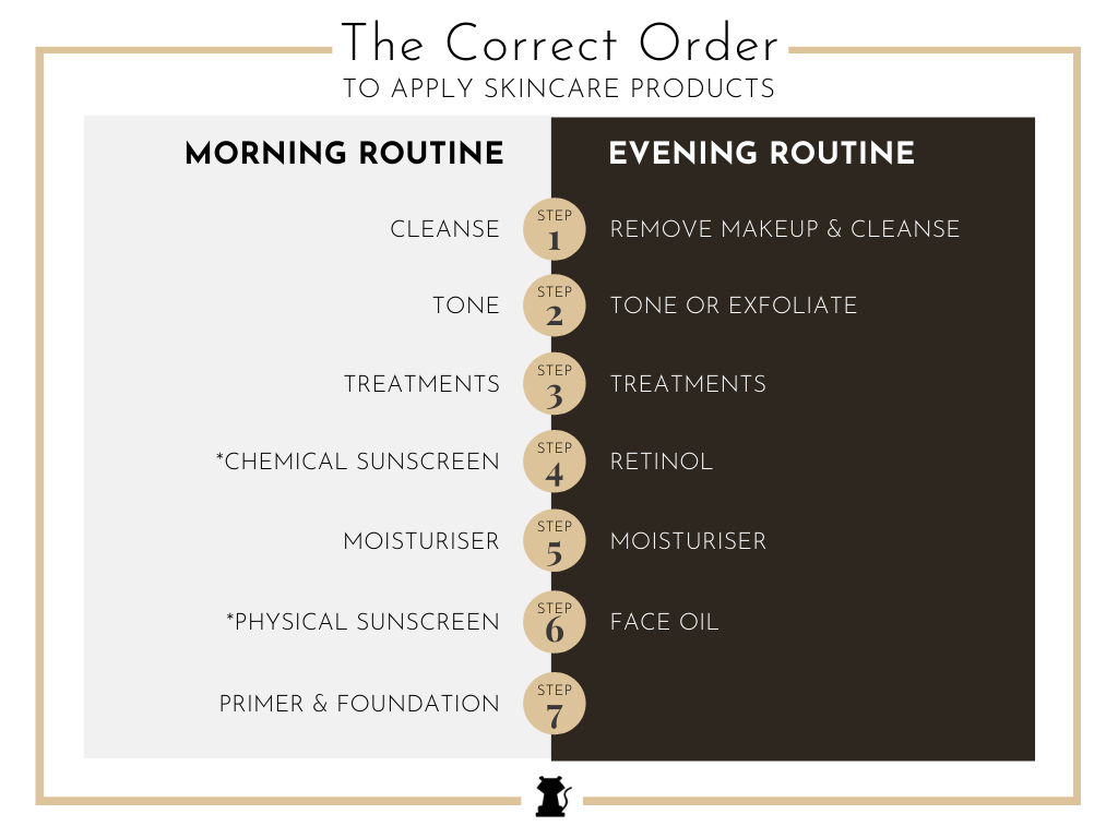 The Correct Order to Apply Skincare Products