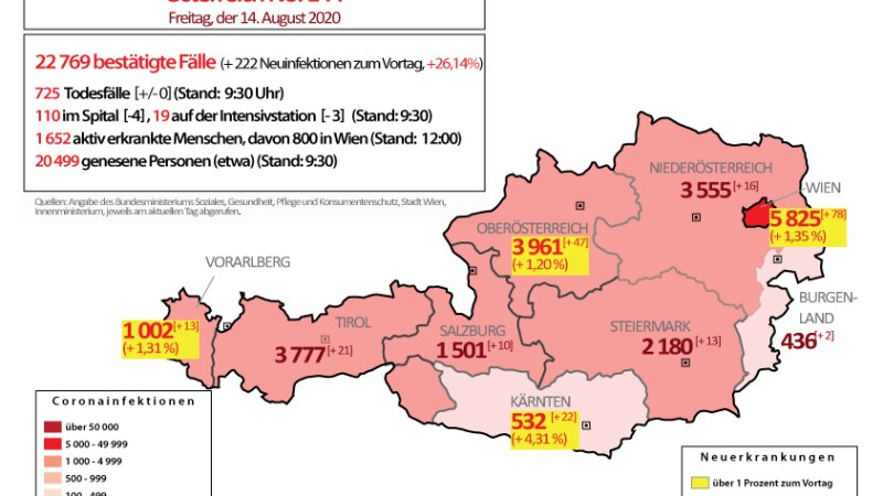 Coronavirus in Österreich : Über 200 Neuerkrankungen in 24 Stunden, in Vorarlberg erstmals über 1 000 Gesamtfälle