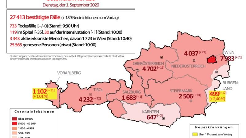 Coronavirus in Österreich : leichte Entspannung, aber noch knapp 200 Neuinfektionen