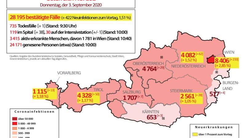 Coronavirus in Österreich : Schon über 400 Neuinfektionen innerhalb der letzten 24 Stunden