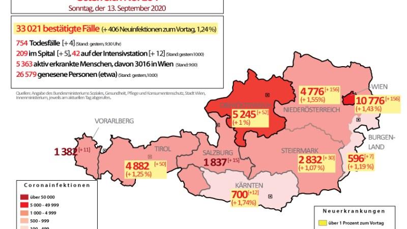 Österreich in der 2. Coronawelle : Über 400  Neuinfektionen in den letzten 24 Stunden