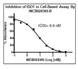 Inhibition of IDO1 in Cell-Based Assays (BPS Bioscience at tebu-bio.com)