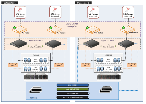 Schema - AlwaysOn Availability Groups Physical View (DataCenter Fault Tolerance)