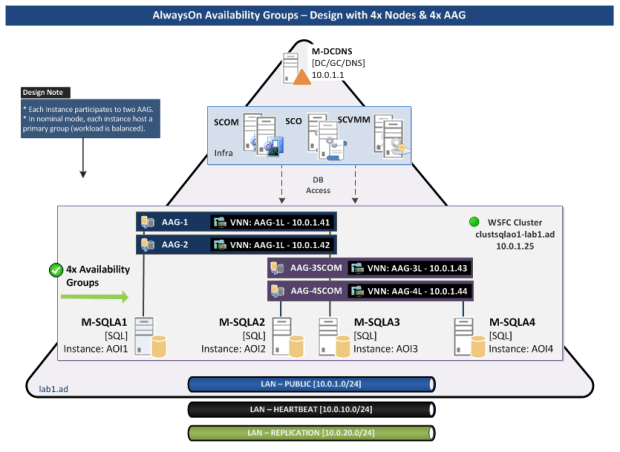 Schema AlwaysOn Availability Groups - Design - Multiple AAG - Replication Network