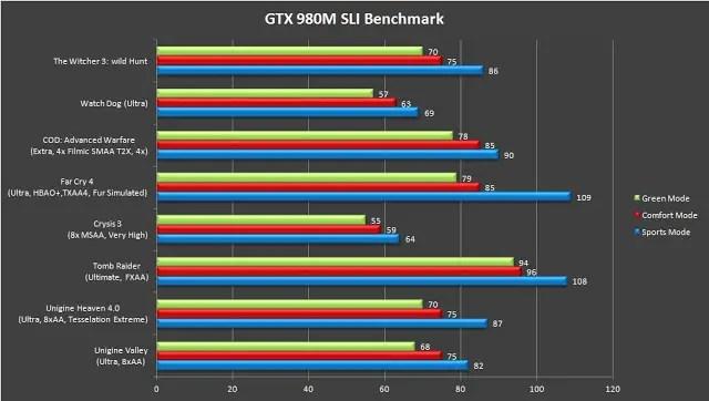 MSI GT80 2QE Titan SLI Gaming Notebook Review 90