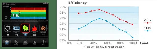 Thermaltake Toughpower DPS G Platinum Series Smart Power Supply Unit with Smart Power Management (SPM) Platform 18