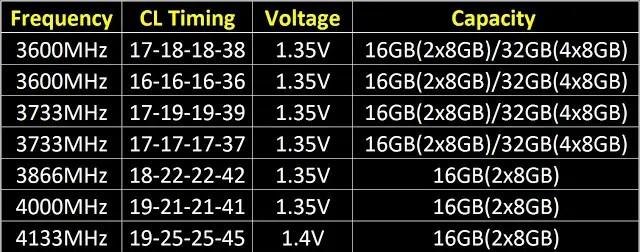 G.SKILL Boosts DDR4 8GB Module Speed Up to 4133MHz 16GB (8GBx2) 4