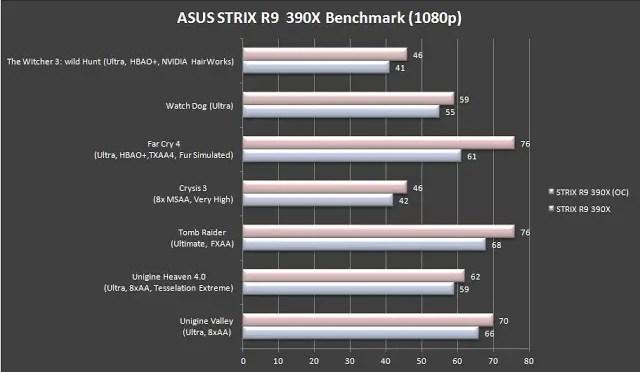 Unboxing & Review: ASUS Strix R9 390X 40