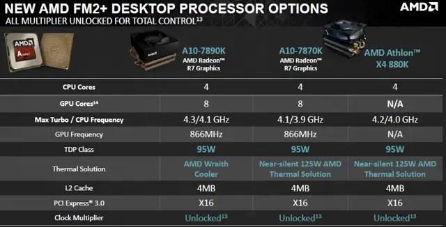 AMD Announces Its New A10-7890K APU and Athlon X4 880K Processor 1