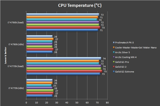 Unboxing & Review: Cooler Master MasterGel Maker Nano 5