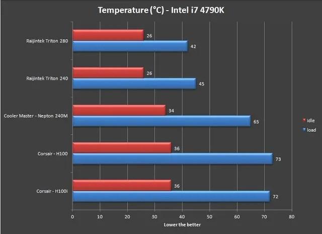 Unboxing & Review: Raijintek Triton 280 Liquid Cooler 16