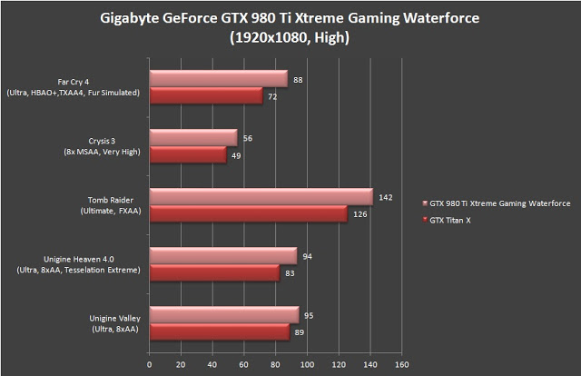 Unboxing & Review: Gigabyte GeForce GTX 980 Ti Xtreme Gaming Waterforce 16