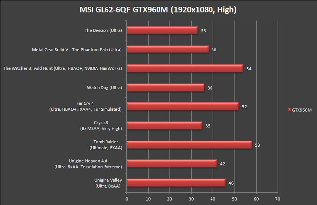 MSI Gaming GL62-6QF Gaming Notebook Review 101