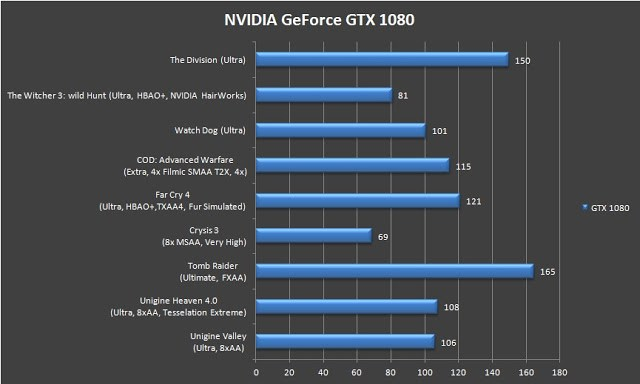 NVIDIA GeForce GTX 1080 Founders Edition Review 43