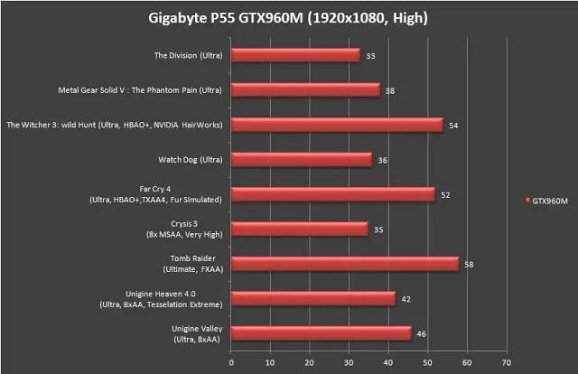 Gigabyte P55G V5 Gaming Notebook Review 71