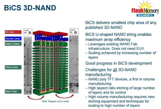 Western Digital Announces World's First 64 Layer 3d Nand Technology 5