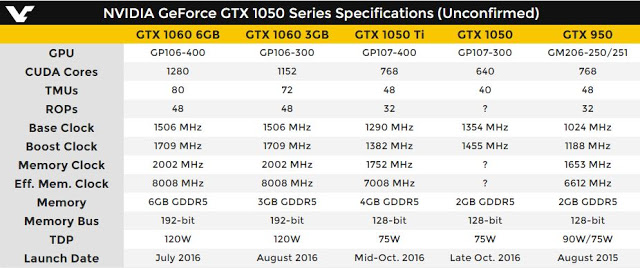 NVIDIA Rumored To Launch Both GTX 1050 And GTX 1050 Ti In October 2
