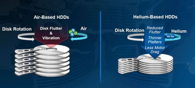 Western Digital Ships More Than 10 Million Helium-Filled HDDs 3