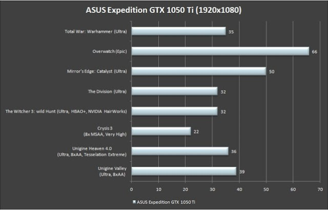 ASUS Expedition GTX 1050 Ti 4G Review 11