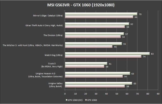 MSI GS63VR 6RF Stealth Pro Gaming Notebook Review 63