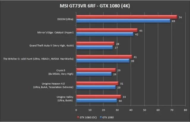 MSI Gaming GT73VR 6RF Titan Pro Gaming Notebook Review 66