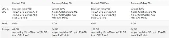 Buy: Huawei P10/P10 Plus VS Samsung Galaxy S8/S8+ 10