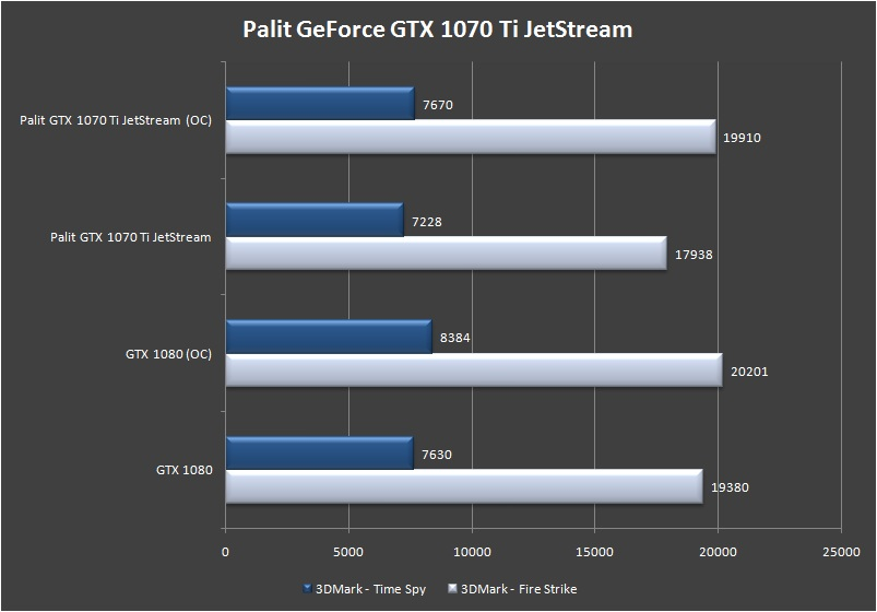 Review – Palit GeForce GTX 1070 Ti Super JetStream Edition