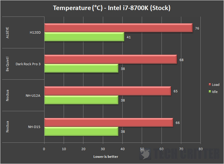 ALSEYE H120D CPU Cooler Temperature (2)