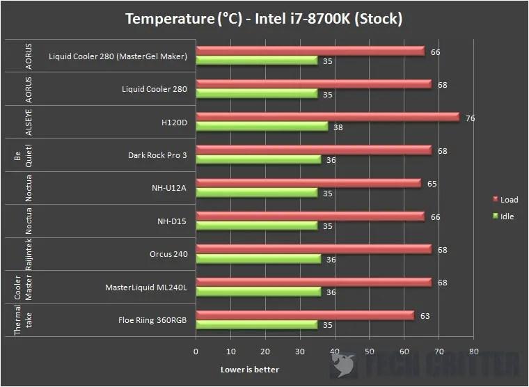 AORUS Liquid Cooler 280 Temperature (stock)