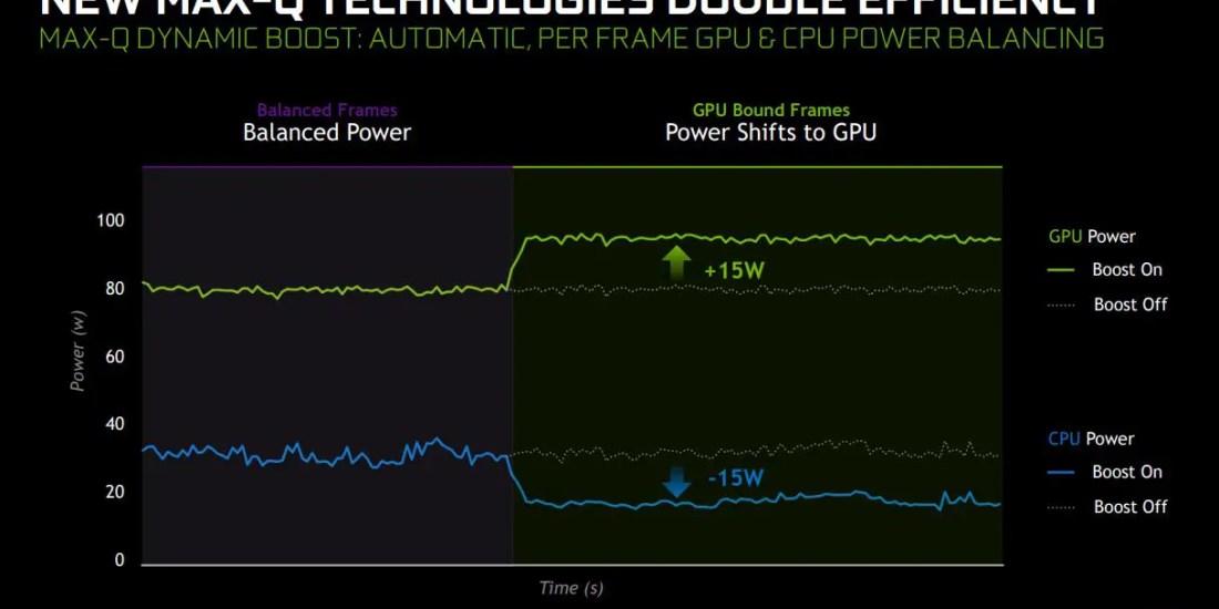 NVIDIA RTX SUPER Laptops Dynamic Boost (5)