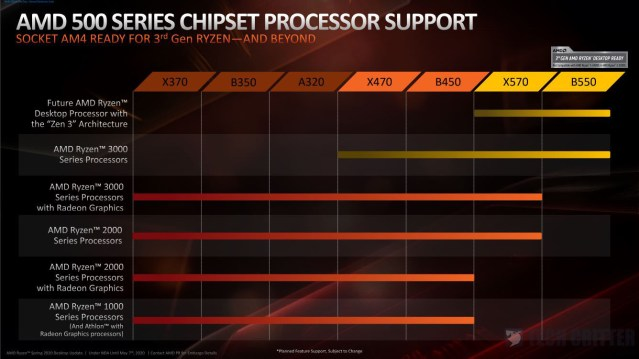 AMD enables Zen 3 support on B450 and X470