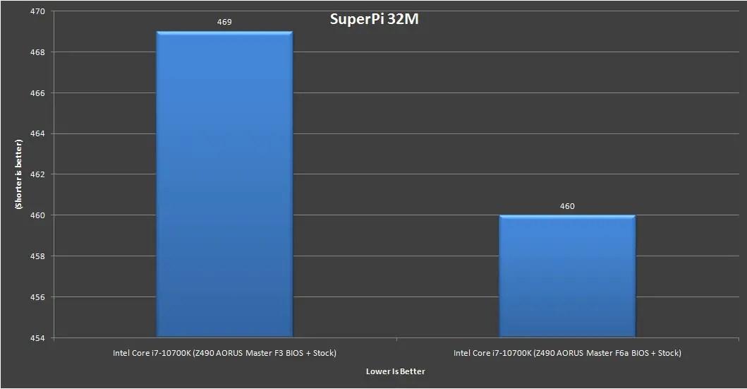Z490 AORUS Master Intel Core i7 10700K Benchmark 12