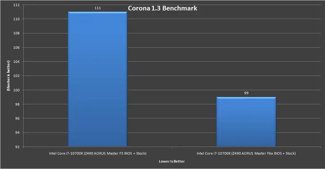 Z490 AORUS Master Intel Core i7 10700K Benchmark 3