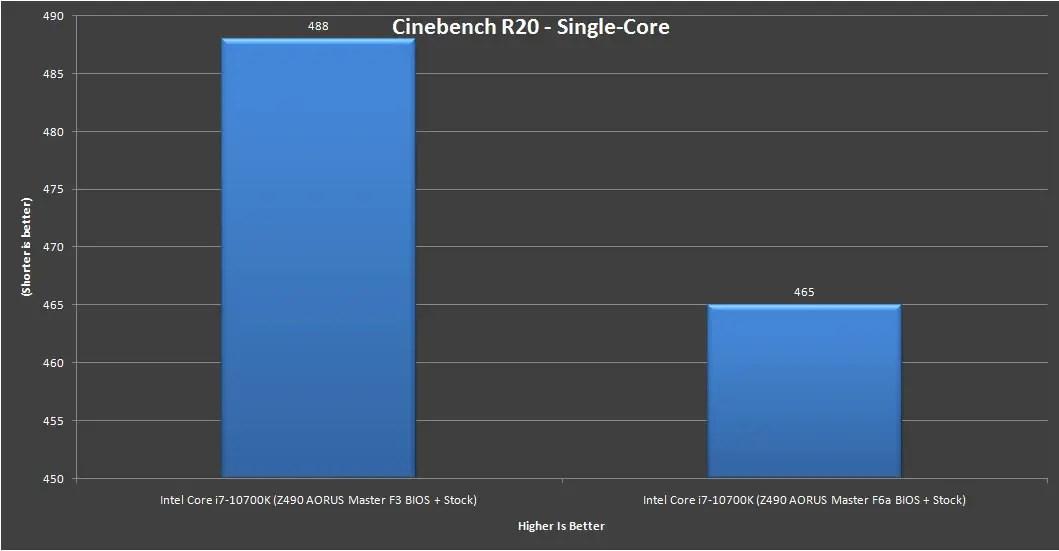 Z490 AORUS Master Intel Core i7 10700K Benchmark 6